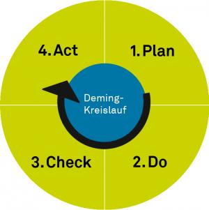 Grafik PDCA