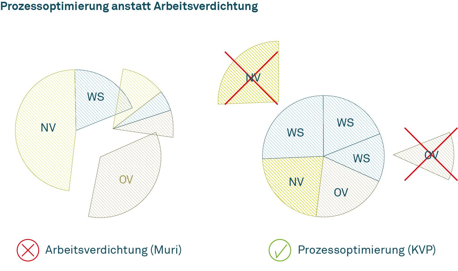 (WS: Wertschöpfung; OV: offensichtliche Verschwendung; NV: notwendige Verschwendung; KVP: Kontinuierlicher Verbesserungsprozess)