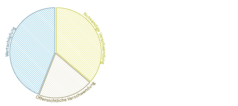 Erfahrungsgemäss gibt es bei Projektarbeit meist Potential zur Erhöhung des Anteils an Wertschöpfung.