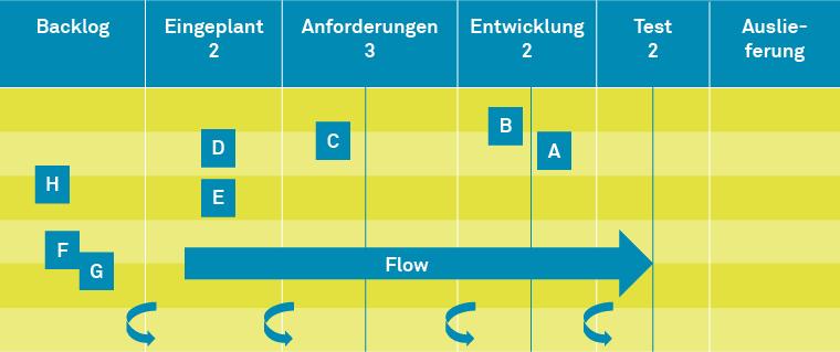 Kanban-Board nach heise.de