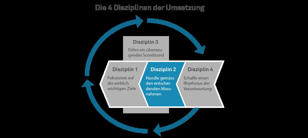 Die 4 Disziplinen der Umsetzung - Disziplin 2 - Handle gemäss den entscheidenden Massnahmen