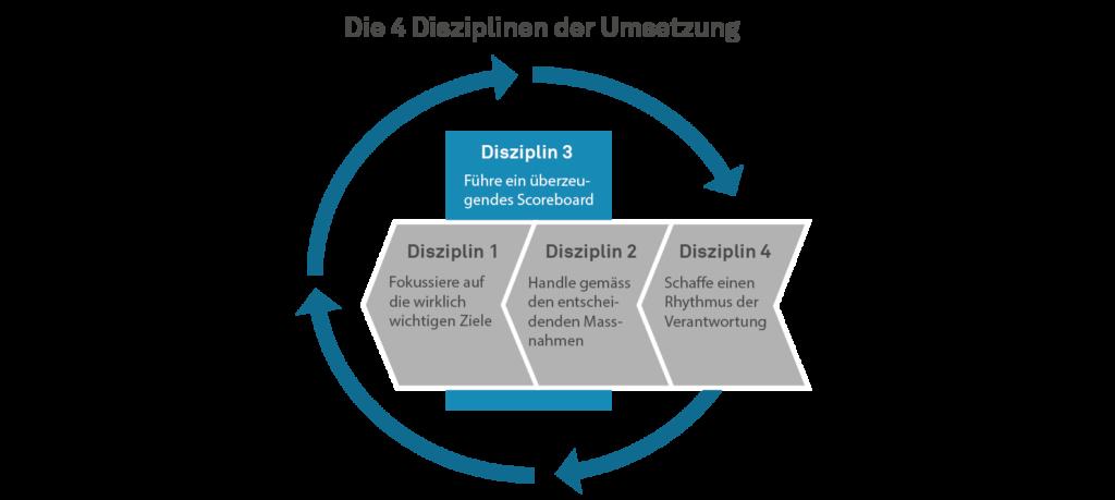 Die 4 Disziplinen der Umsetzung - Disziplin 3 - Führe ein überzeugendes Scoreboard