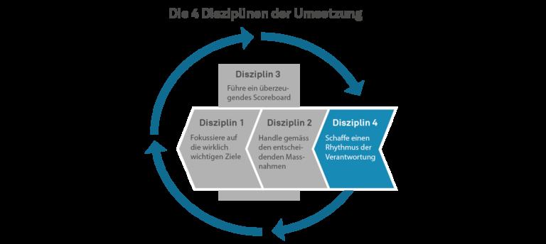 Die 4 Disziplinen der Umsetzung - Disziplin 4 - Schaffe einen Rhythmus der Verantwortung