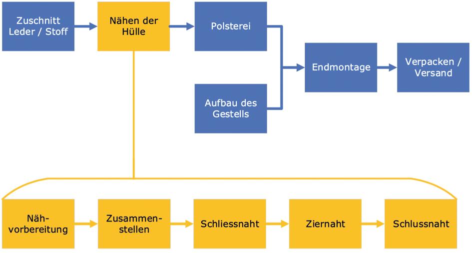 Wertschöpfungskette der Intertime AG, zwischen Schliessnaht und Ziernaht sind mehrere Loops möglich
