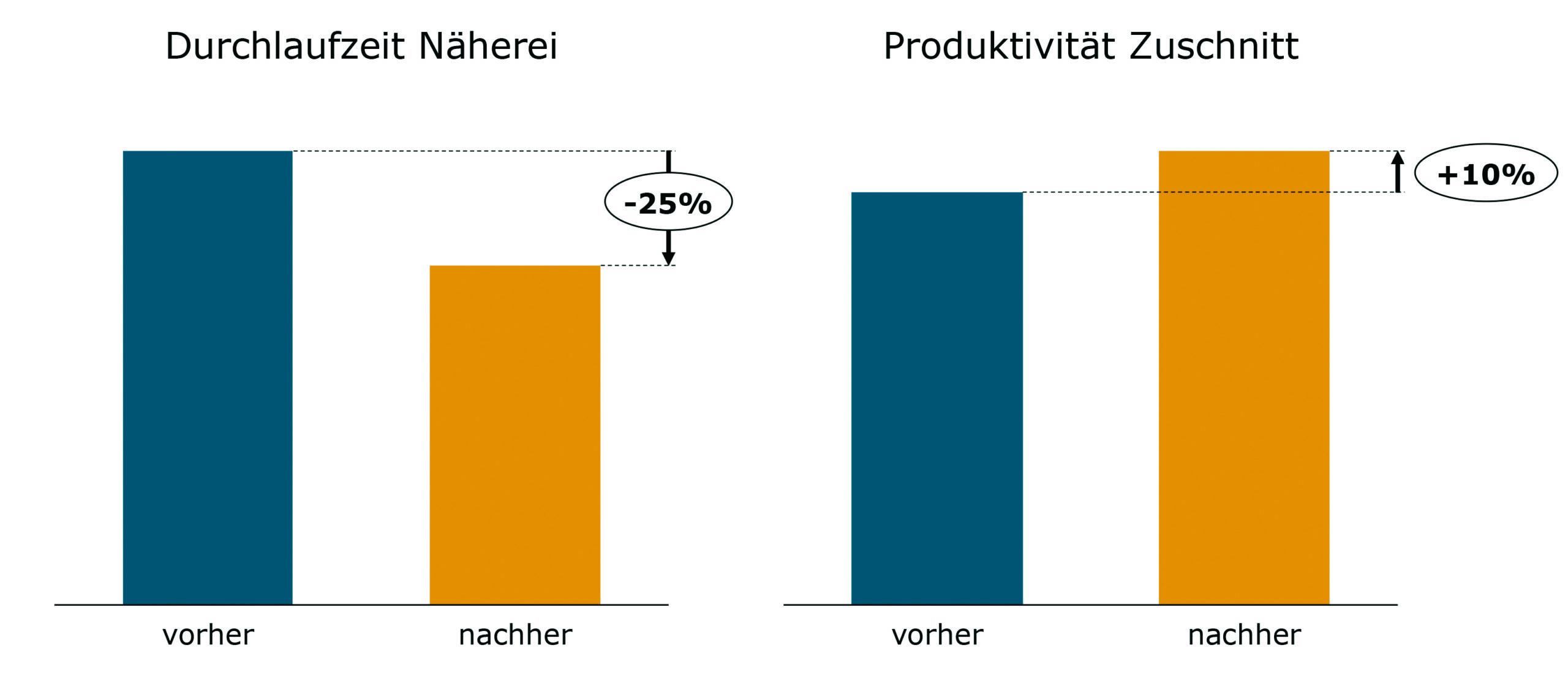 Signifikante Reduktion von Durchlaufzeit in der Näherei; gesteigerte Produktivität im Zuschnitt