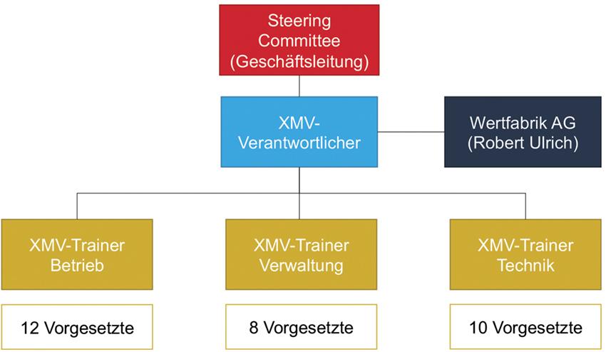 Bild: Organisation XMV-Kultur