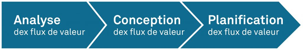 Analyse - Conception - Planification